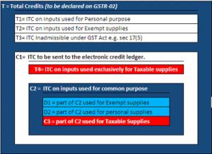 schedule under gst act